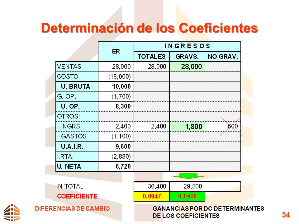 Determinación de los Coeficientes