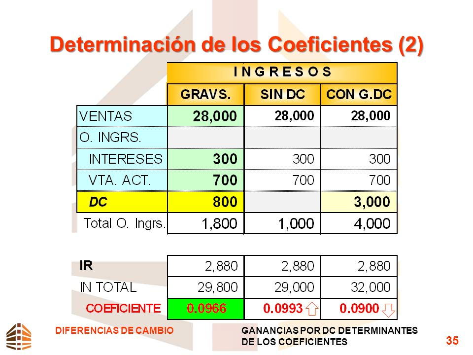 Determinación de los Coeficientes (2)