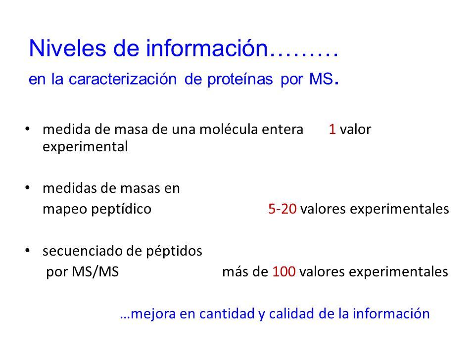 Niveles de información……… en la caracterización de proteínas por MS.