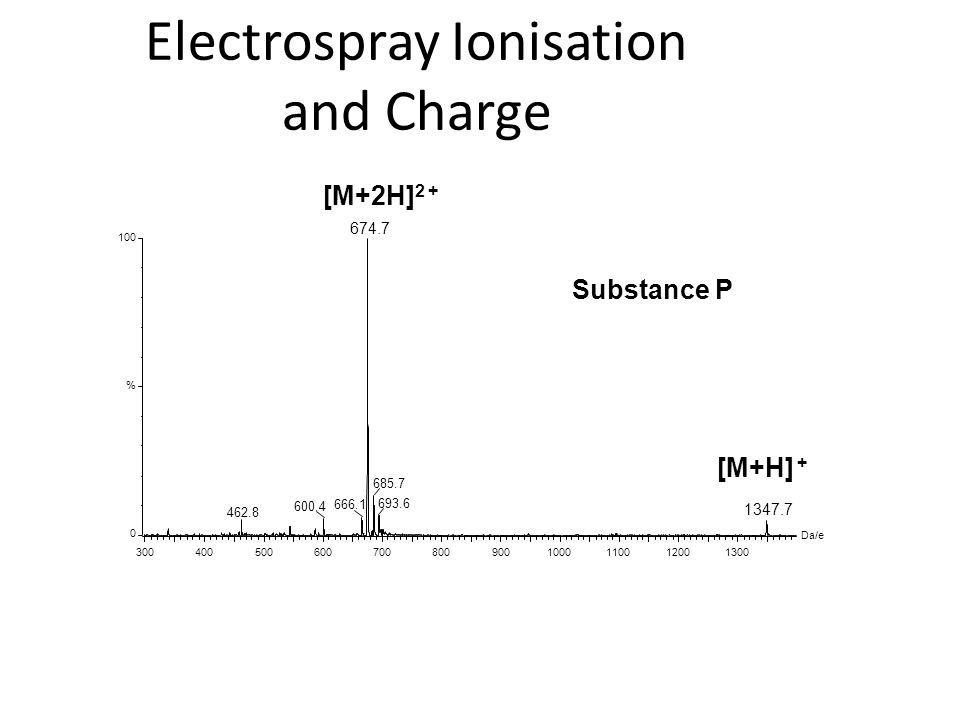 Electrospray Ionisation and Charge