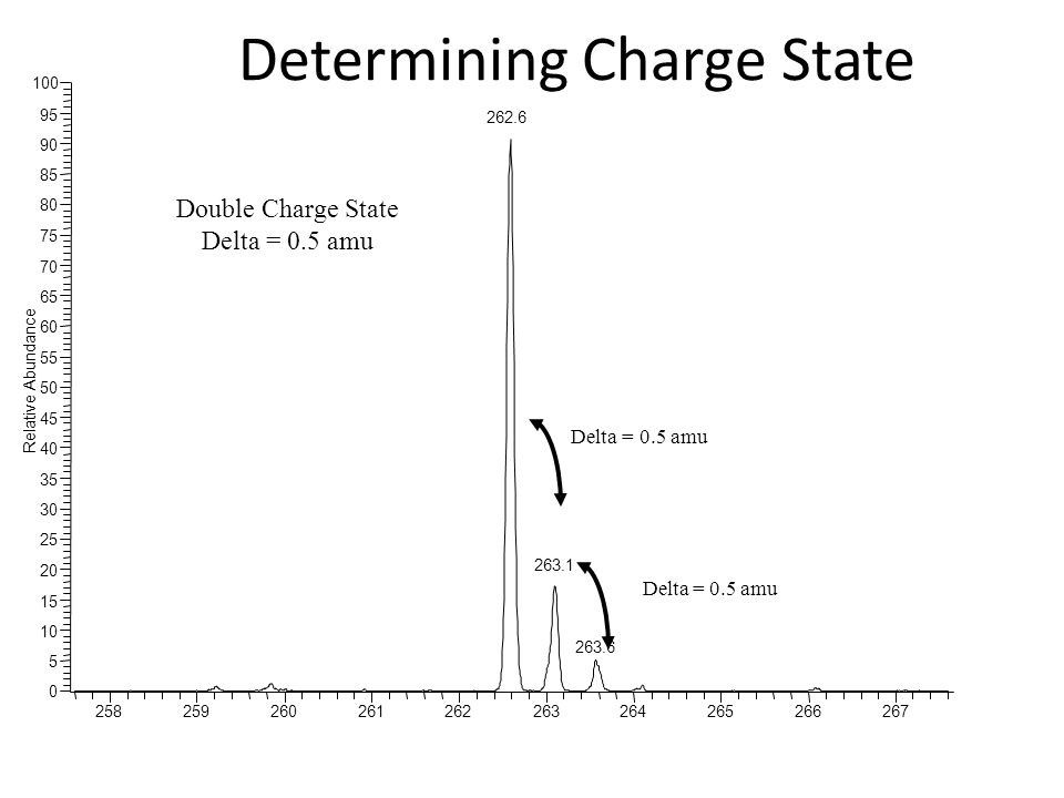 Determining Charge State