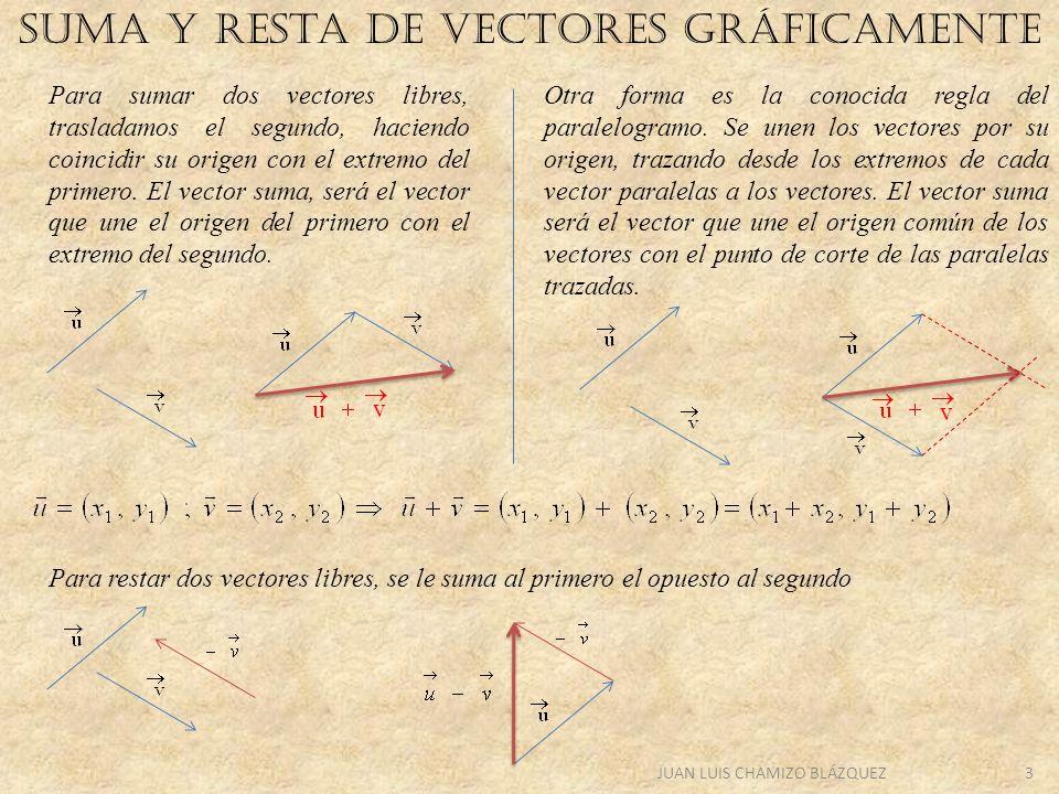 SUMA y resta DE VECTORES GRÁFICAMENTE
