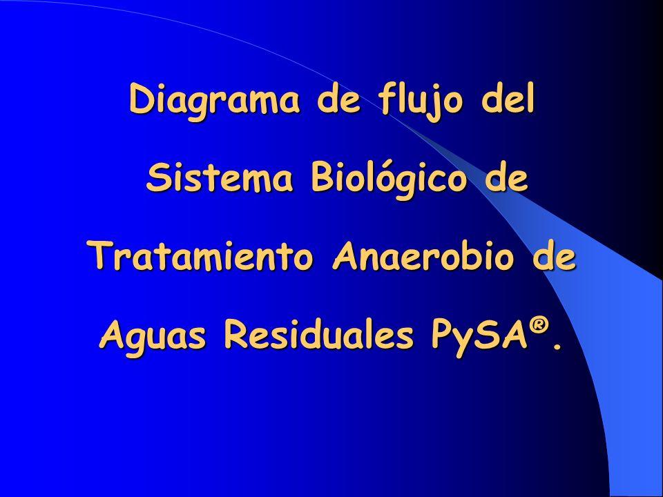 Diagrama de flujo del Sistema Biológico de Tratamiento Anaerobio de Aguas Residuales PySA®.