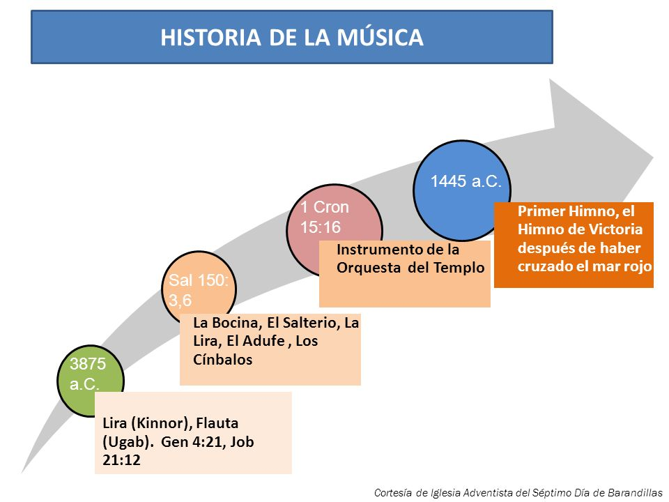 HISTORIA DE LA MÚSICALira (Kinnor), Flauta (Ugab). Gen 4:21, Job 21:12. La Bocina, El Salterio, La Lira, El Adufe , Los Cínbalos.