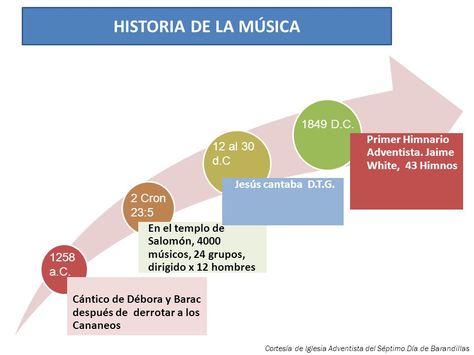 HISTORIA DE LA MÚSICA Cántico de Débora y Barac después de derrotar a los Cananeos.
