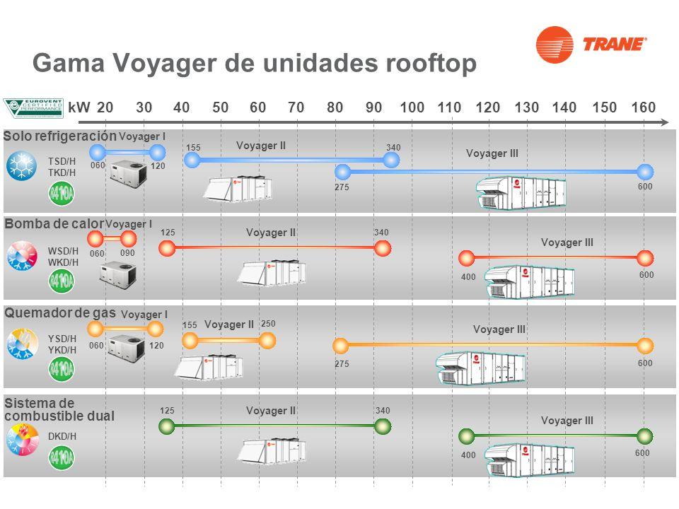 Gama Voyager de unidades rooftop