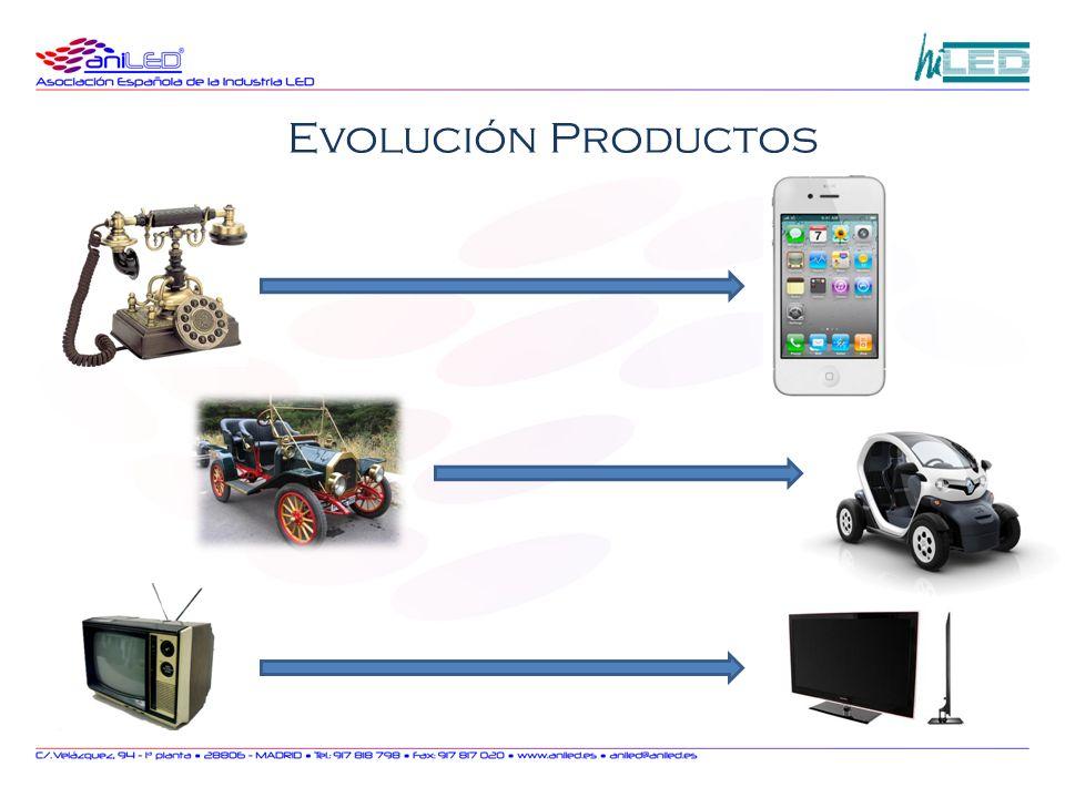 Evolución Productos