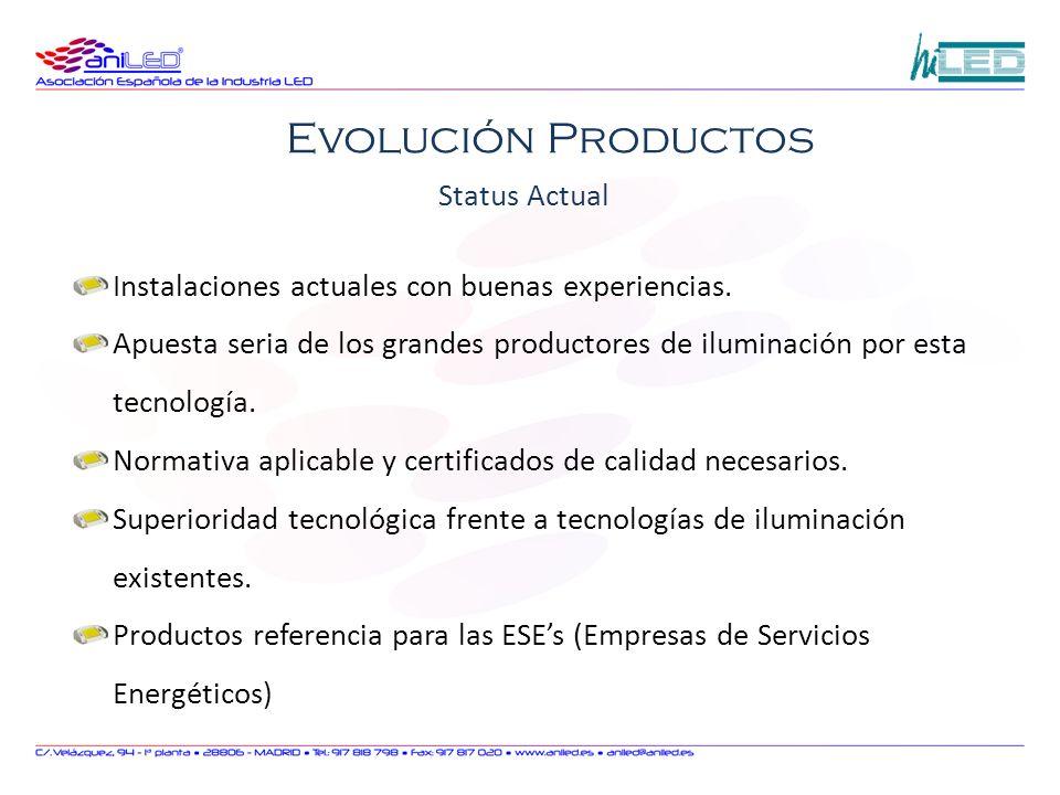 Evolución Productos Status Actual
