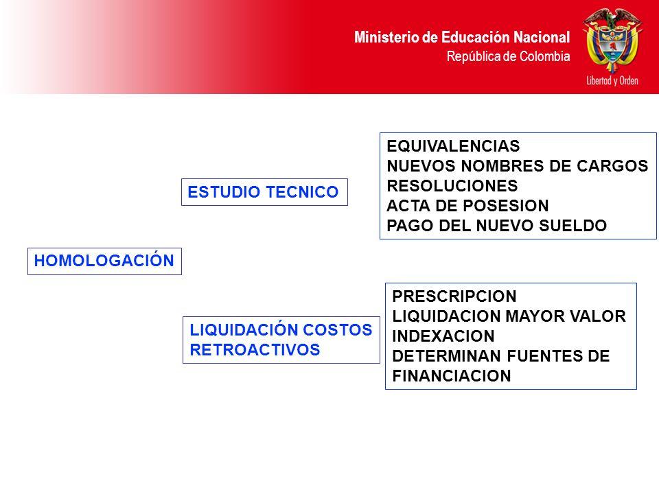EQUIVALENCIAS NUEVOS NOMBRES DE CARGOS. RESOLUCIONES. ACTA DE POSESION. PAGO DEL NUEVO SUELDO. ESTUDIO TECNICO.