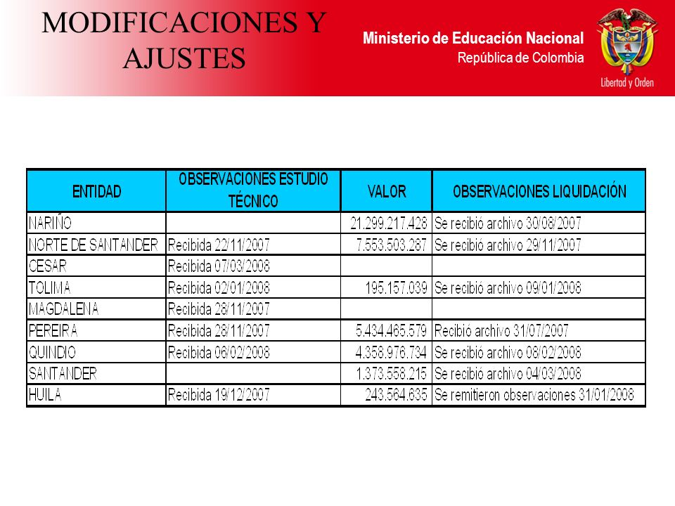 MODIFICACIONES Y AJUSTES