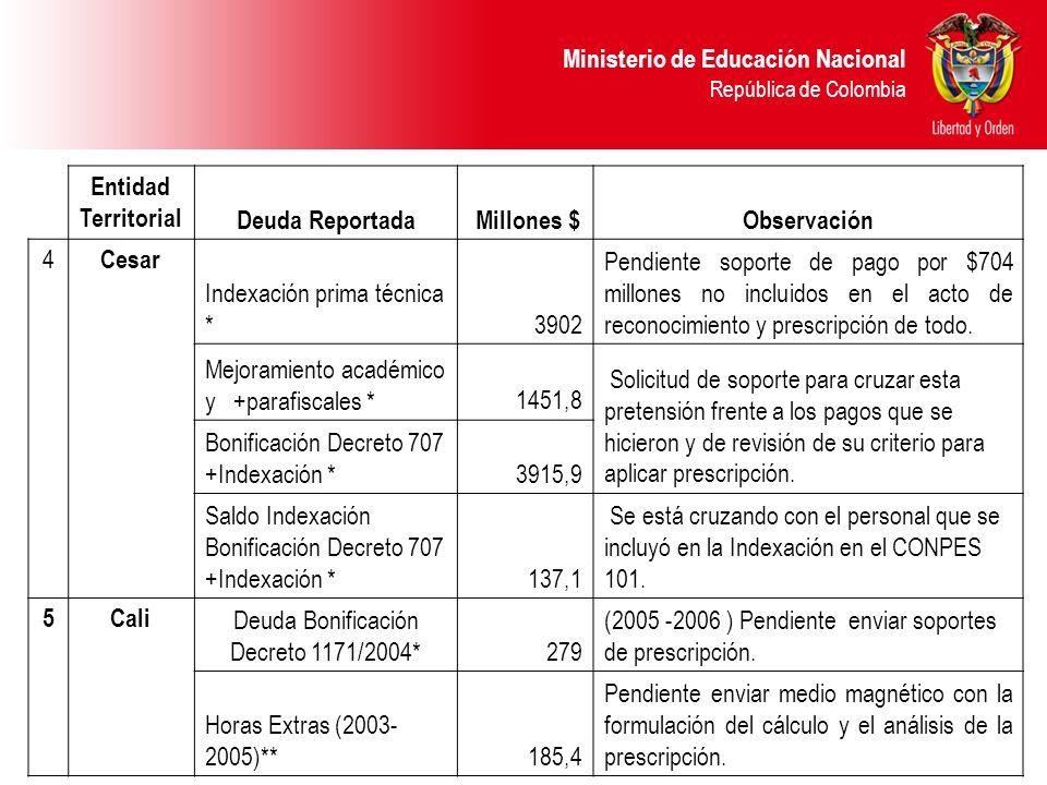 Deuda Bonificación Decreto 1171/2004*