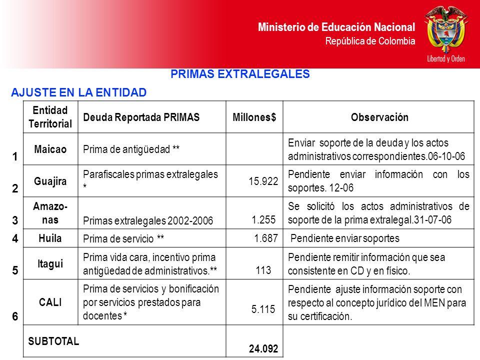 PRIMAS EXTRALEGALES AJUSTE EN LA ENTIDAD. Entidad Territorial. Deuda Reportada PRIMAS. Millones$