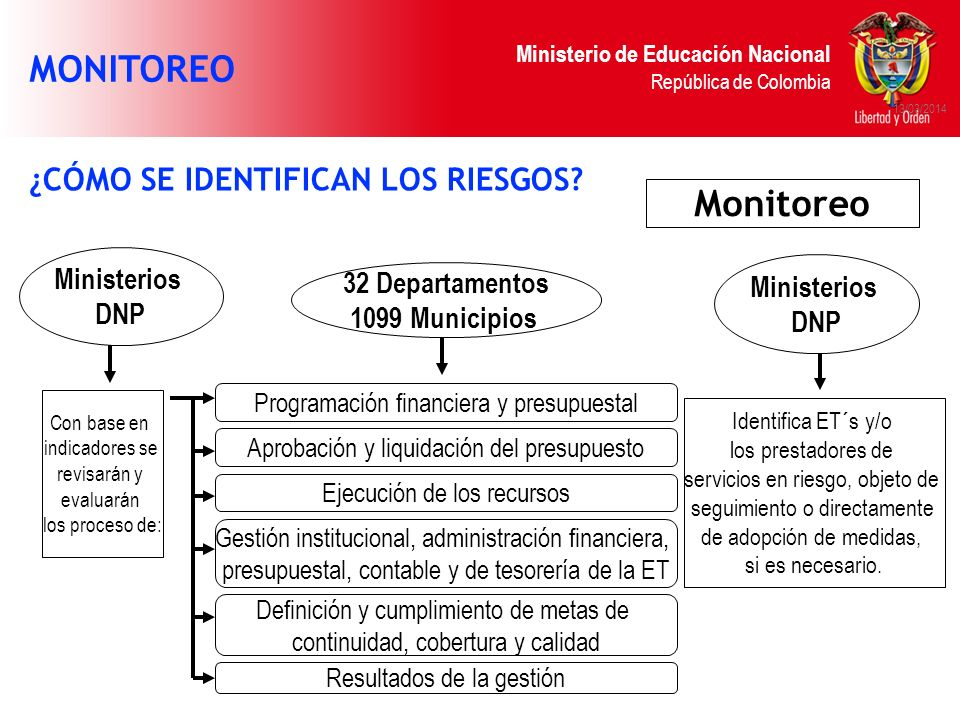 MONITOREO Monitoreo ¿CÓMO SE IDENTIFICAN LOS RIESGOS Ministerios