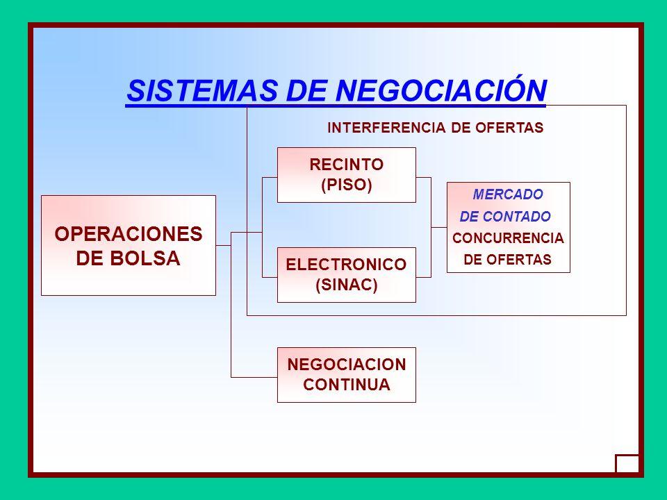 SISTEMAS DE NEGOCIACIÓN