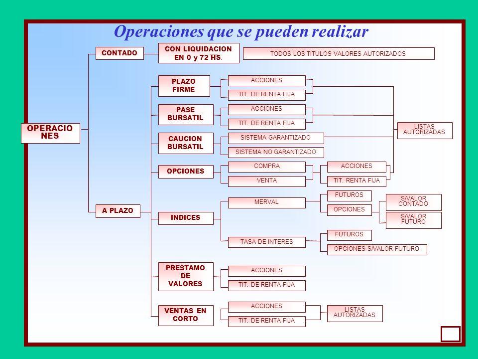 Operaciones que se pueden realizar