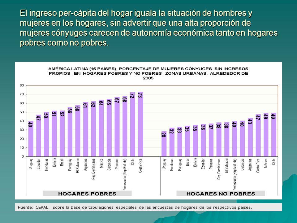 El ingreso per-cápita del hogar iguala la situación de hombres y mujeres en los hogares, sin advertir que una alta proporción de mujeres cónyuges carecen de autonomía económica tanto en hogares pobres como no pobres.