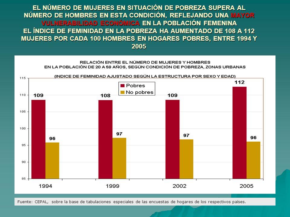 EL NÚMERO DE MUJERES EN SITUACIÓN DE POBREZA SUPERA AL NÚMERO DE HOMBRES EN ESTA CONDICIÓN, REFLEJANDO UNA MAYOR VULNERABILIDAD ECONÓMICA EN LA POBLACIÓN FEMENINA EL ÍNDICE DE FEMINIDAD EN LA POBREZA HA AUMENTADO DE 108 A 112 MUJERES POR CADA 100 HOMBRES EN HOGARES POBRES, ENTRE 1994 Y 2005