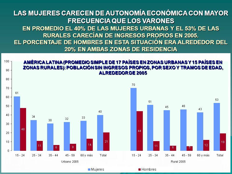 LAS MUJERES CARECEN DE AUTONOMÍA ECONÓMICA CON MAYOR FRECUENCIA QUE LOS VARONES EN PROMEDIO EL 40% DE LAS MUJERES URBANAS Y EL 53% DE LAS RURALES CARECÍAN DE INGRESOS PROPIOS EN 2005. EL PORCENTAJE DE HOMBRES EN ESTA SITUACIÓN ERA ALREDEDOR DEL 20% EN AMBAS ZONAS DE RESIDENCIA