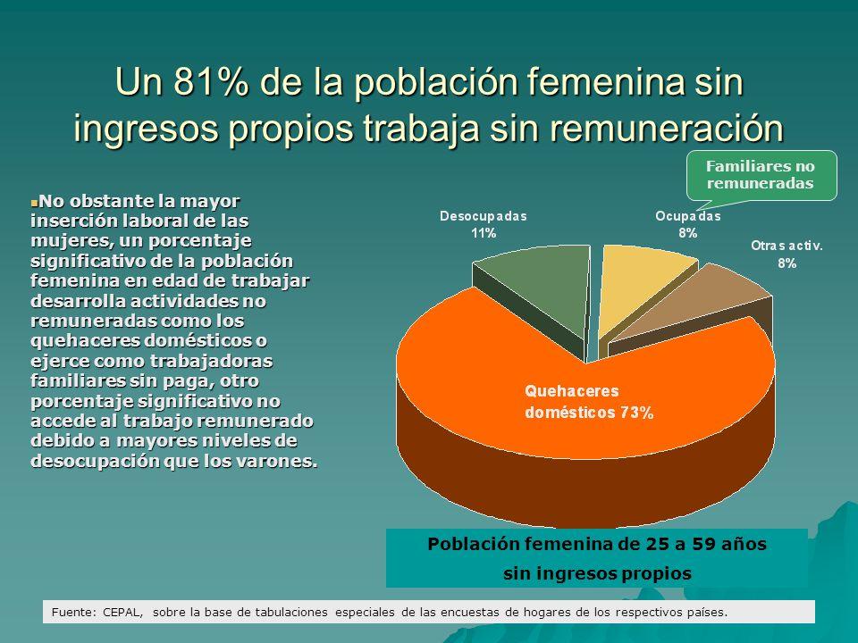 Familiares no remuneradas Población femenina de 25 a 59 años