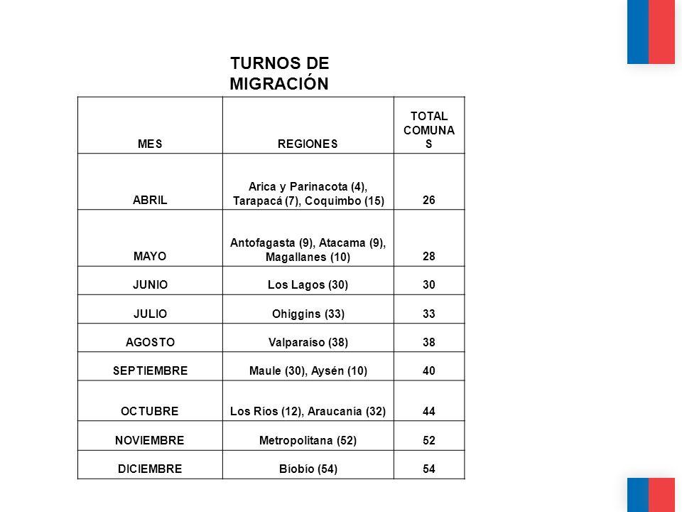 TURNOS DE MIGRACIÓN MES REGIONES TOTAL COMUNAS ABRIL