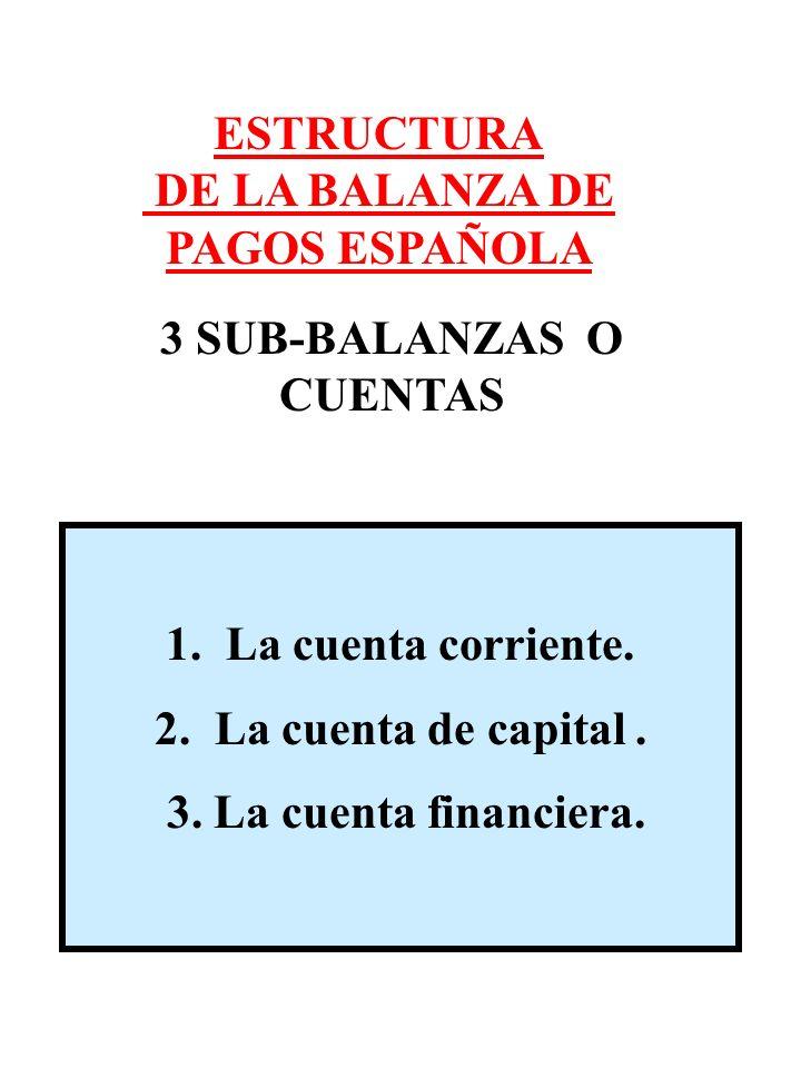 DE LA BALANZA DE PAGOS ESPAÑOLA 3 SUB-BALANZAS O CUENTAS