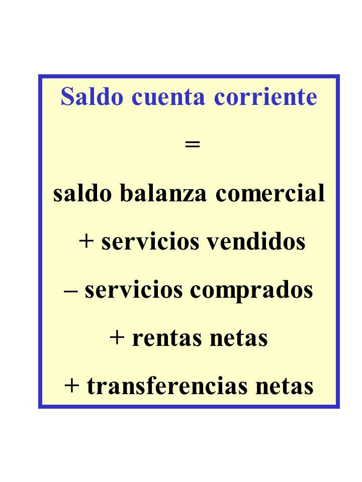 Saldo cuenta corriente saldo balanza comercial + transferencias netas