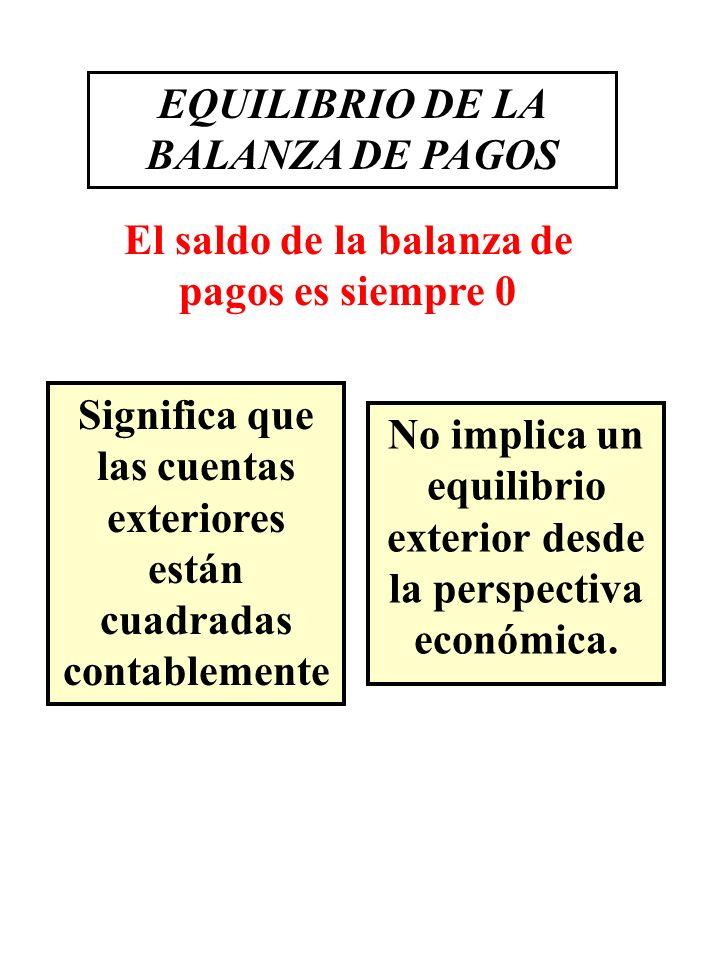 EQUILIBRIO DE LA BALANZA DE PAGOS