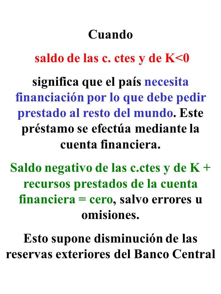 saldo de las c. ctes y de K<0