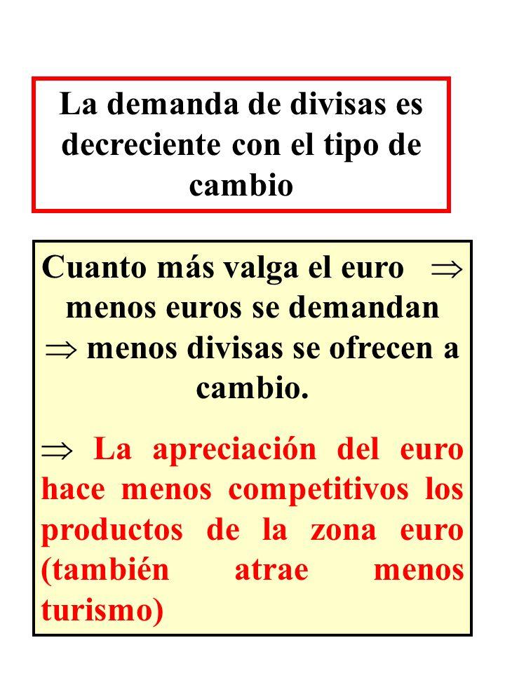 La demanda de divisas es decreciente con el tipo de cambio