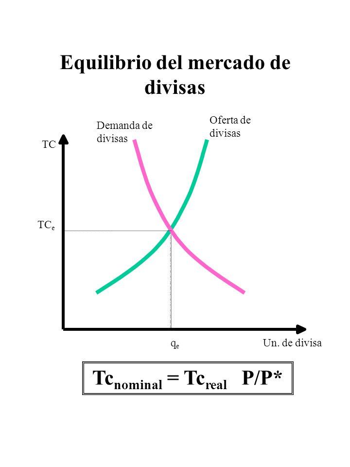 Equilibrio del mercado de divisas Tcnominal = Tcreal P/P*