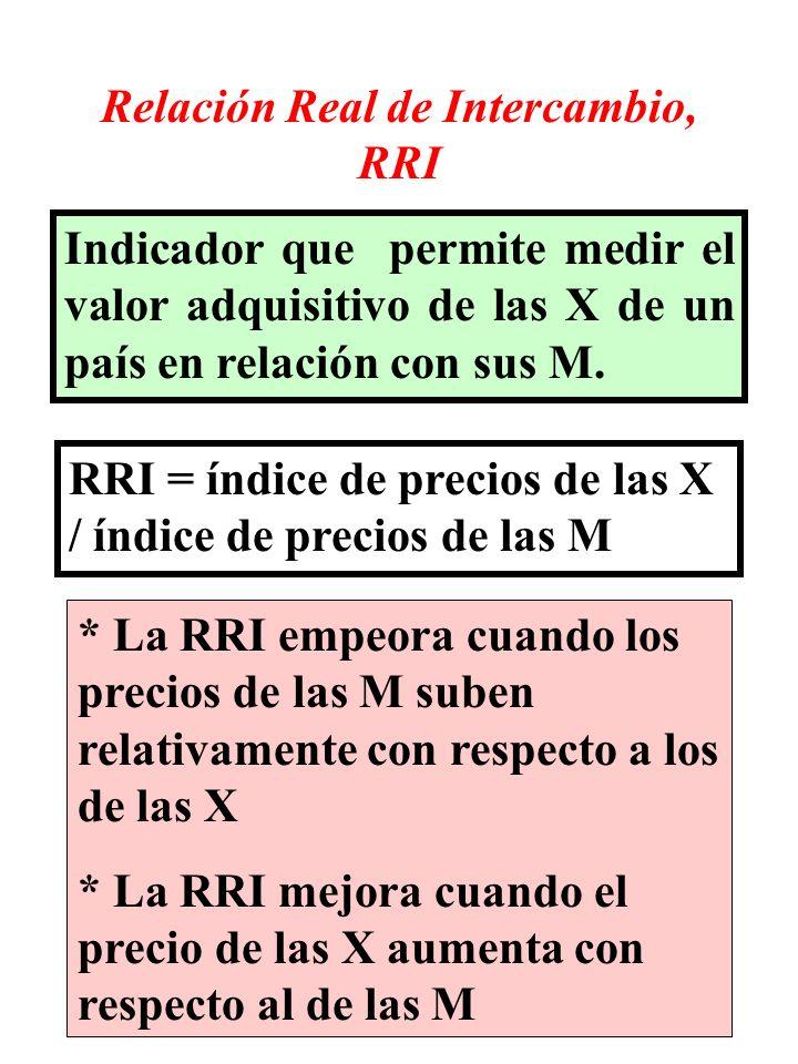 Relación Real de Intercambio, RRI