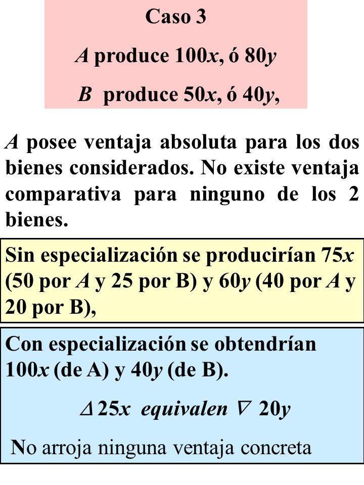 Caso 3 A produce 100x, ó 80y. B produce 50x, ó 40y,