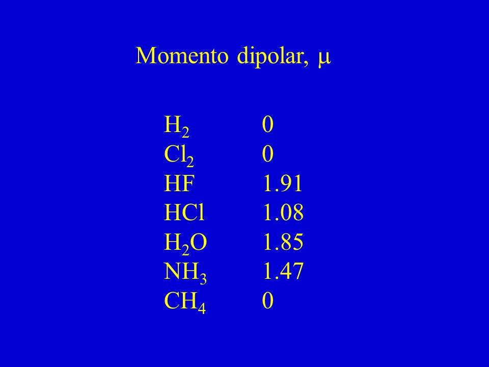 Momento dipolar, m H2 0 Cl2 0 HF 1.91 HCl 1.08 H2O 1.85 NH3 1.47 CH4 0