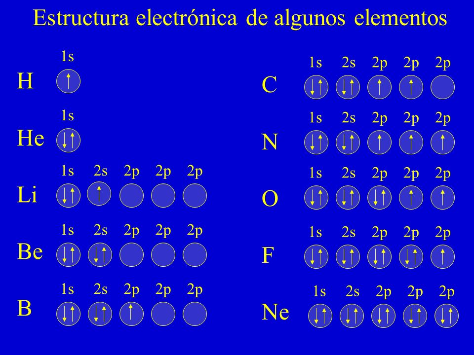 Estructura electrónica de algunos elementos