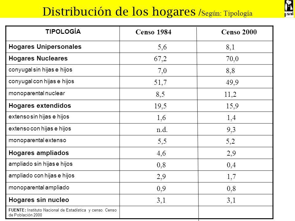 Distribución de los hogares /Según: Tipología