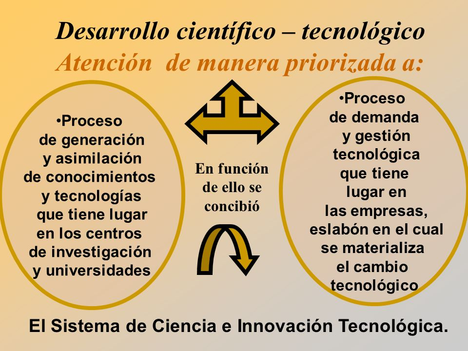 Desarrollo científico – tecnológico