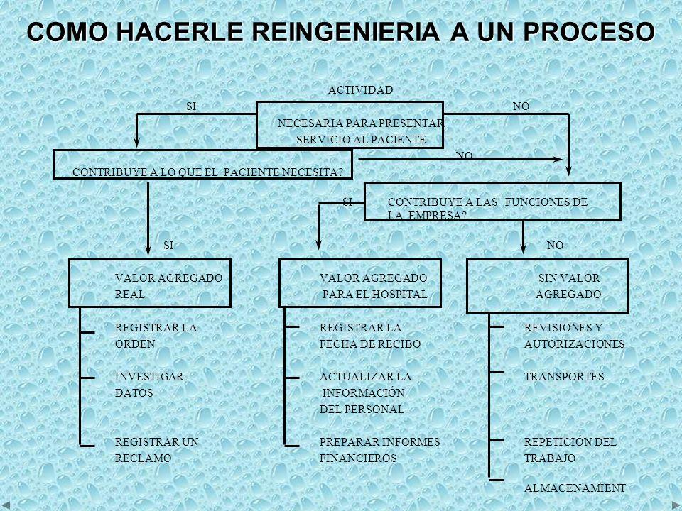 COMO HACERLE REINGENIERIA A UN PROCESO