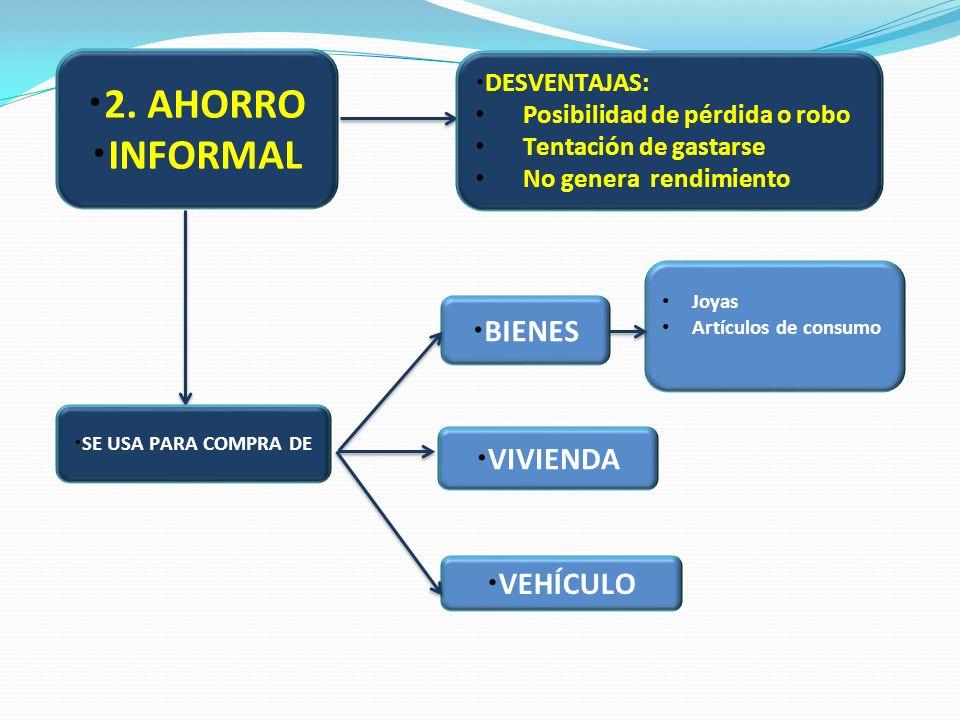 2. AHORRO INFORMAL BIENES VIVIENDA VEHÍCULO DESVENTAJAS: