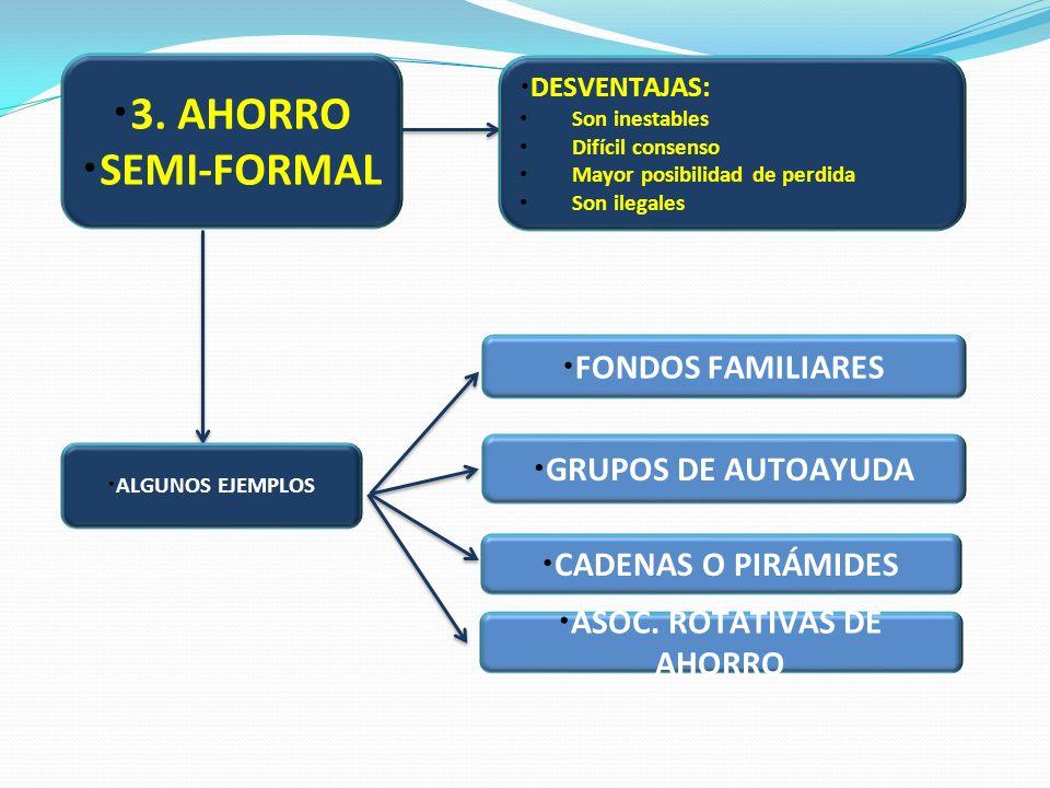 ASOC. ROTATIVAS DE AHORRO