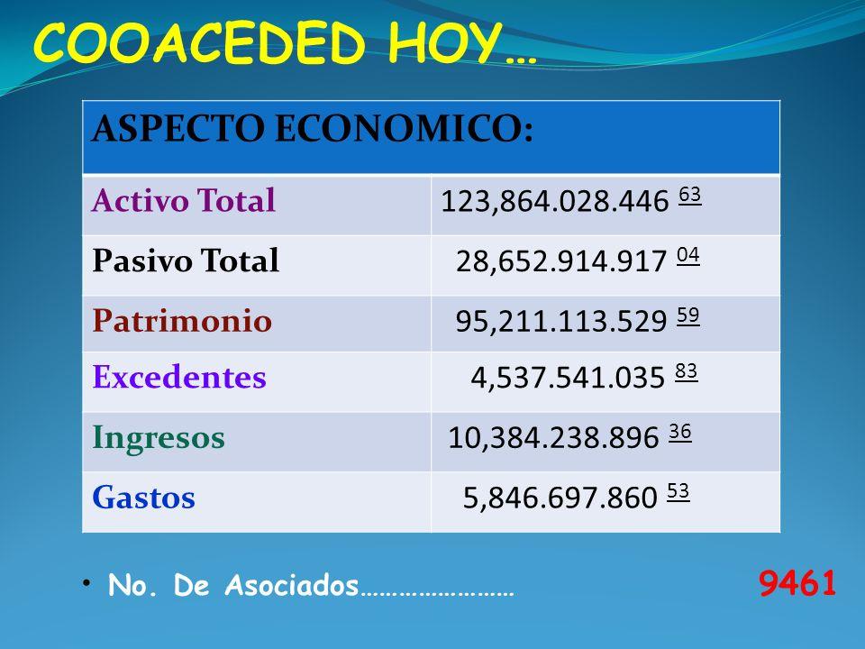 COOACEDED HOY… ASPECTO ECONOMICO: Activo Total 123,864.028.446 63