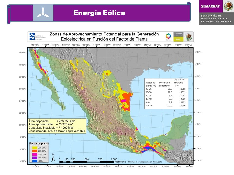 Energía Eólica El potencial comercial se estima en 10,000 MW.