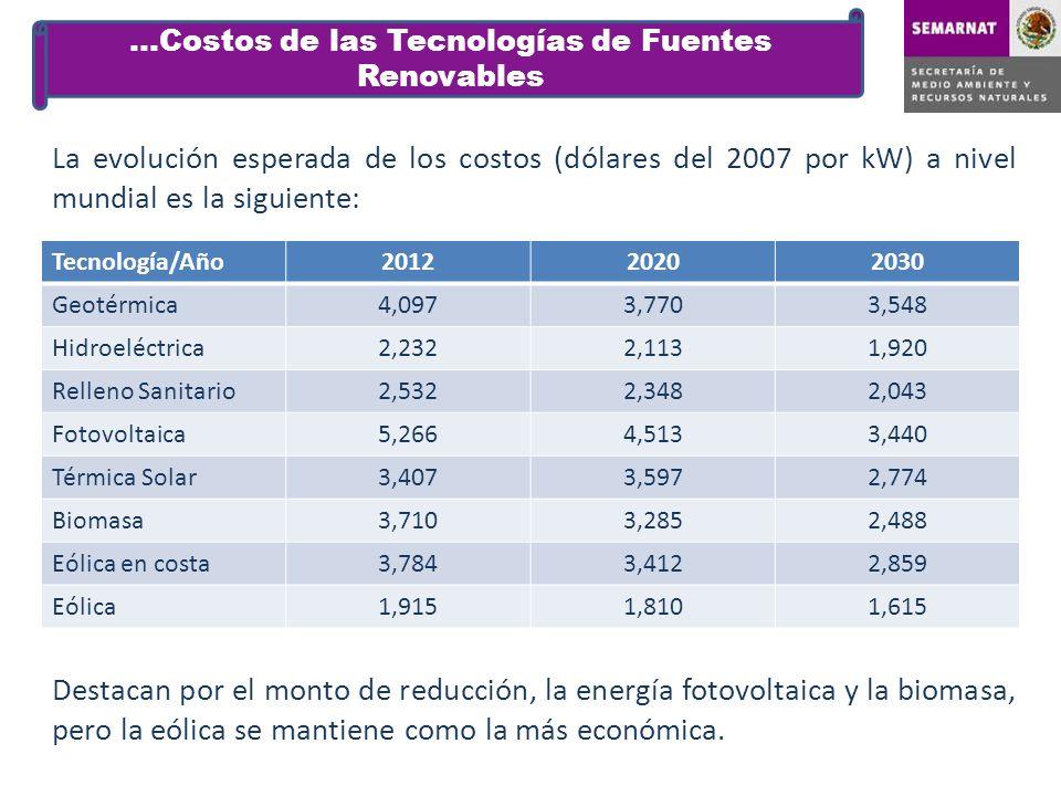 …Costos de las Tecnologías de Fuentes Renovables