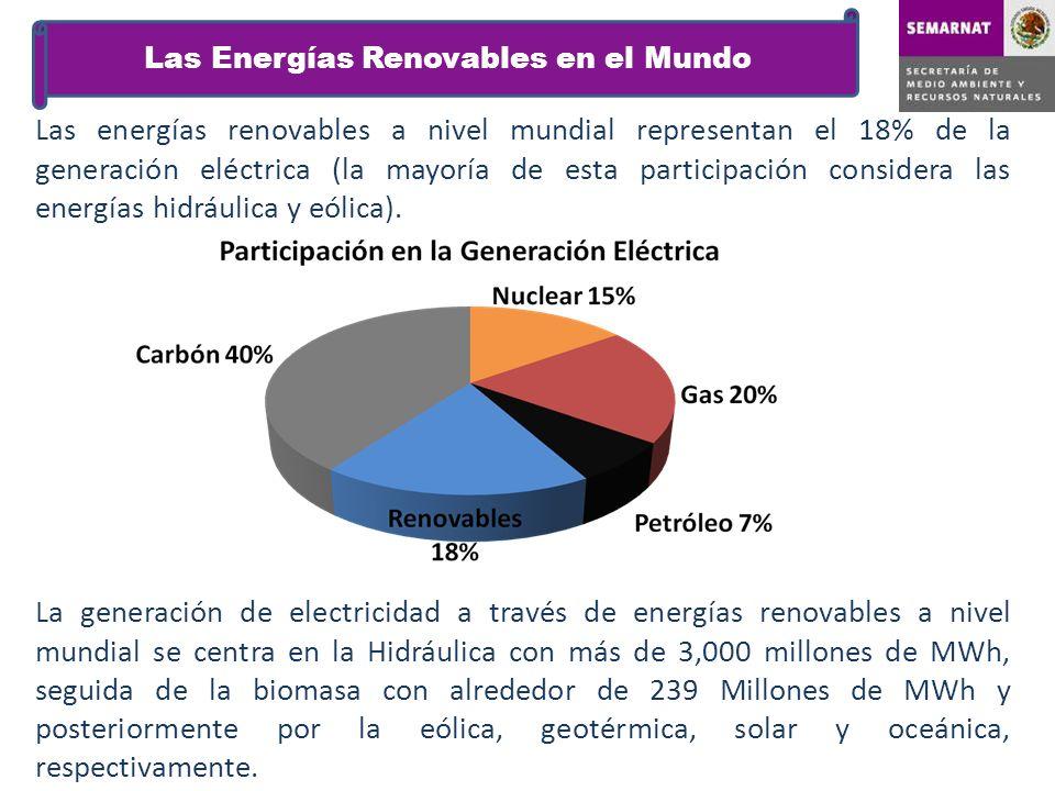 Las Energías Renovables en el Mundo