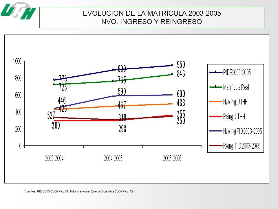 EVOLUCIÓN DE LA MATRÍCULA 2003-2005 NVO. INGRESO Y REINGRESO