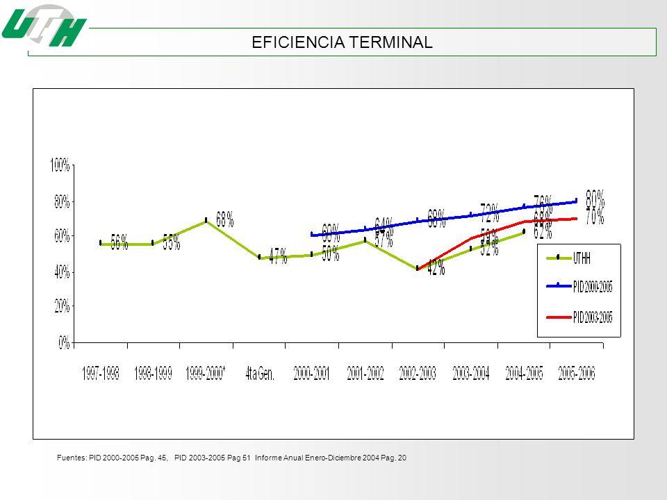 EFICIENCIA TERMINAL Fuentes: PID 2000-2005 Pag.