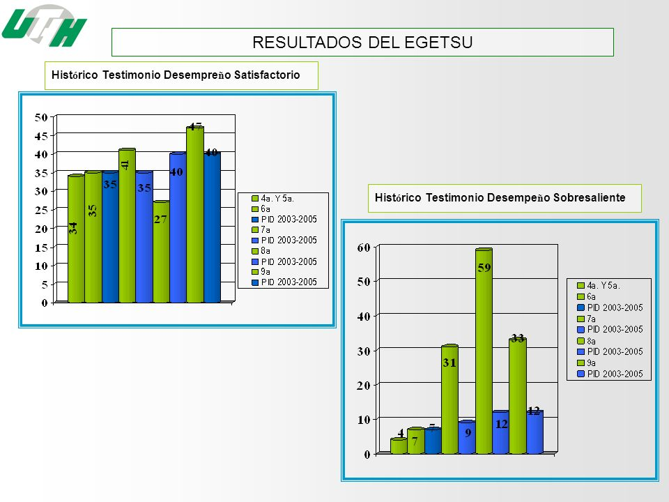 RESULTADOS DEL EGETSU Histórico Testimonio Desempreño Satisfactorio