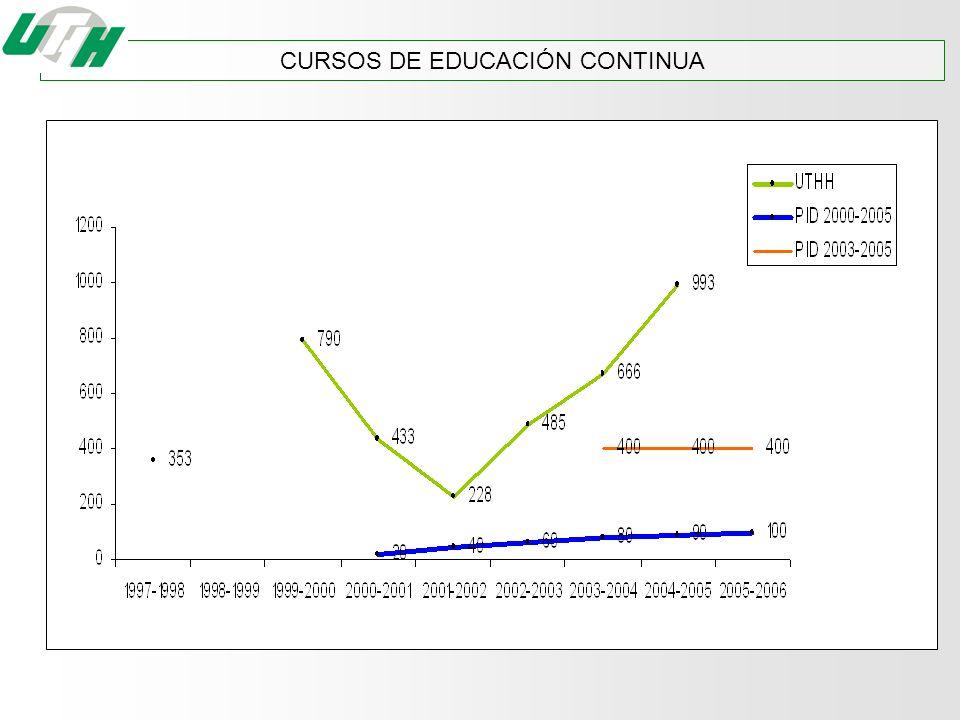 CURSOS DE EDUCACIÓN CONTINUA