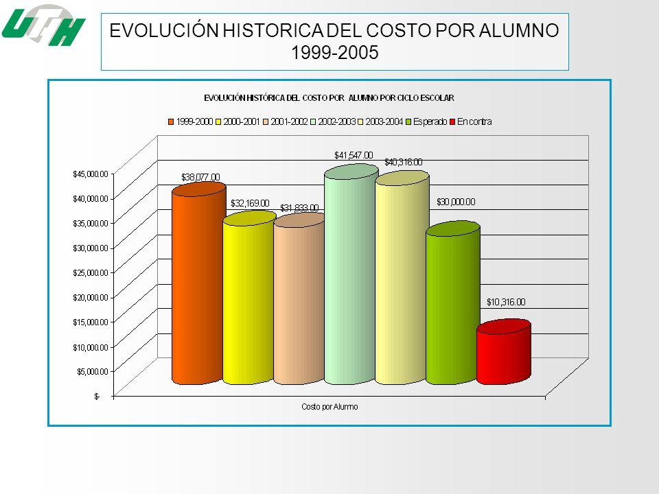 EVOLUCIÓN HISTORICA DEL COSTO POR ALUMNO 1999-2005