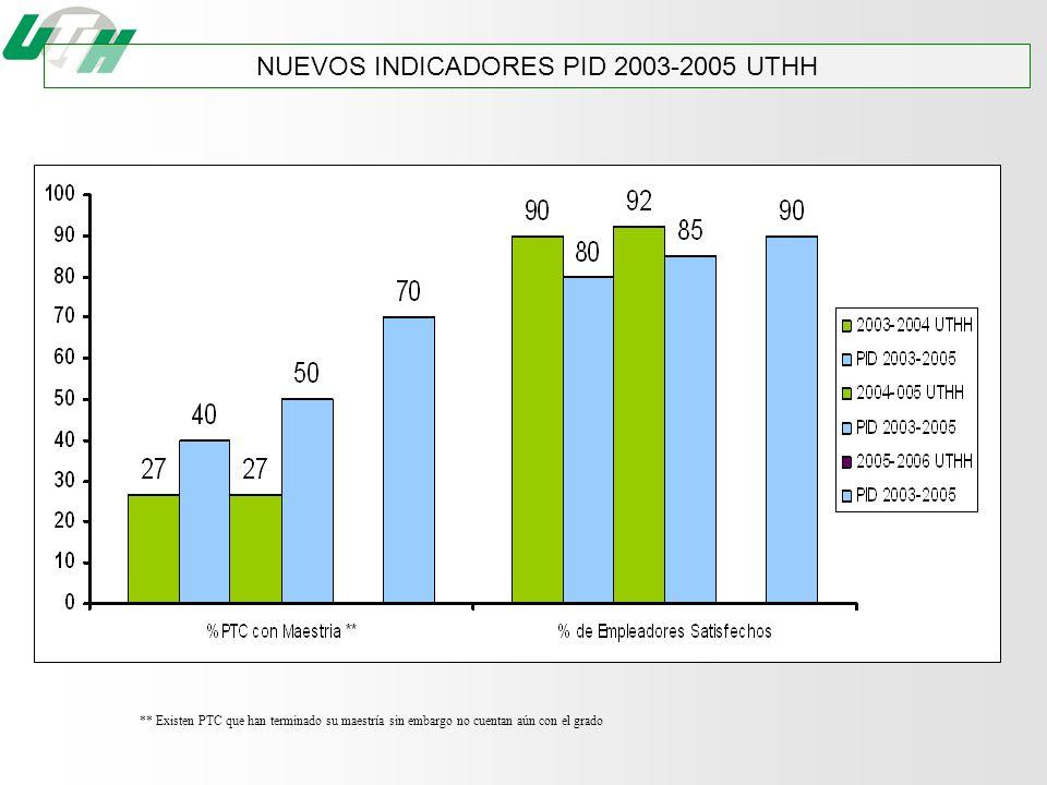 NUEVOS INDICADORES PID 2003-2005 UTHH