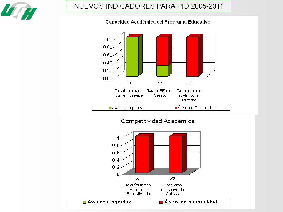 NUEVOS INDICADORES PARA PID 2005-2011